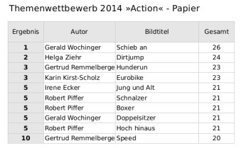 Ergebnisse Action Papier