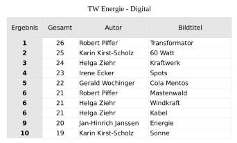 2014_TW_Digital_Energie