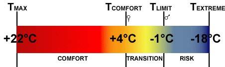 la scala delle temperature del sacco a pelo