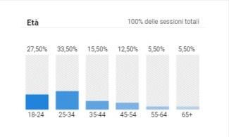dati analytics genn settembre