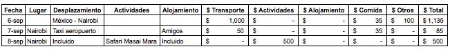 Ejemplo de nuestro presupuesto