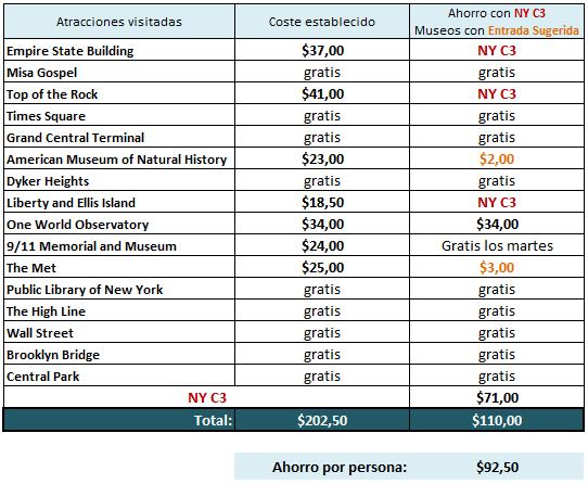 Costes una semana Nueva York