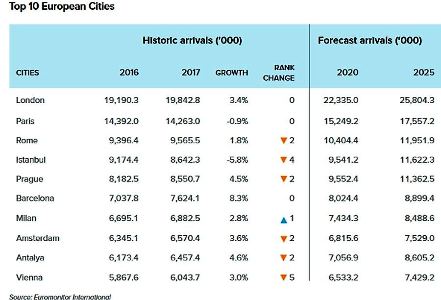 Top_10_ciudades_europeas