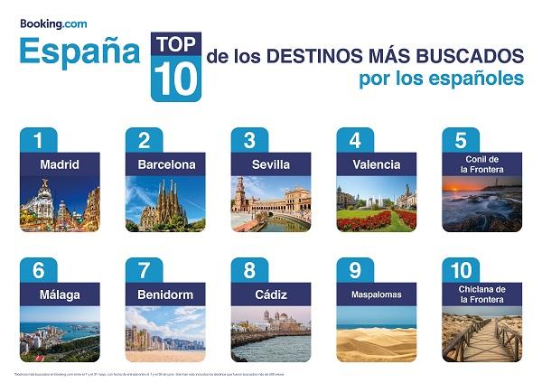 Los 10 destinos más buscados por los españoles