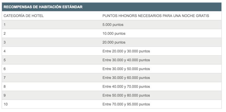 Categorías Hilton Abril 2016