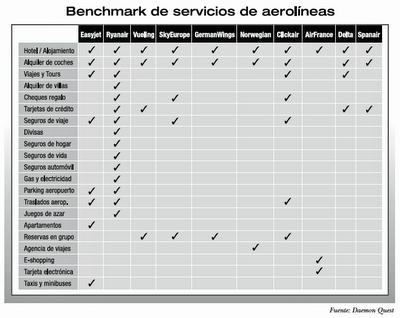 Benchmark de servicios