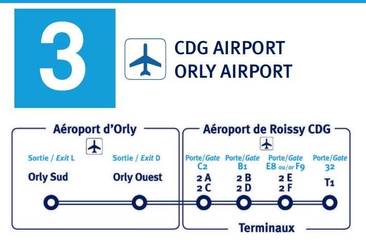 Os carros Air France linha 2 fazem o trajeto Paris Centro (Étoile and Porte Maillot) ao aeroporto Paris-Charles de Gaulle.