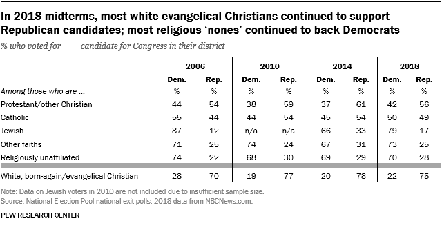 FT_18.11.07_howFaithfulVoted_white-evangelical-Christians