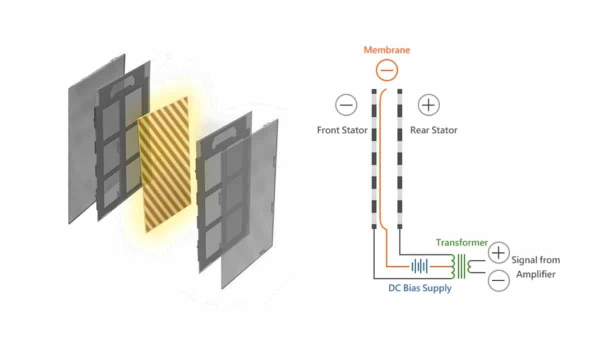 Ilustrasi Penjelasan Driver Audio Electrostatic