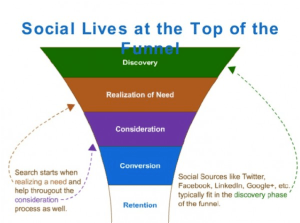 whystarting a social networking strategy important