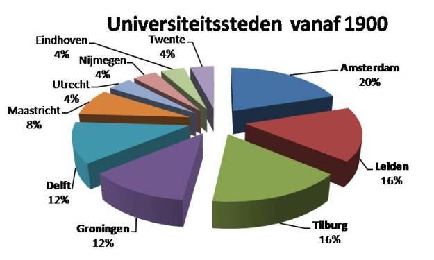 universiteiten_vicarie_vanaf_1900