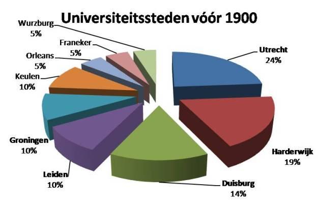 universiteiten_vicarie_voor_1900