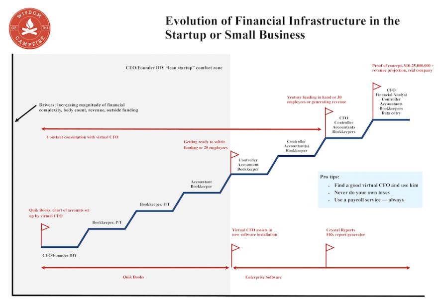 Relación entre Finanzas y Startups