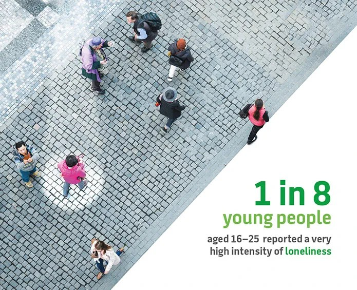 1 in 8 young people reported a very high intensity of loneliness