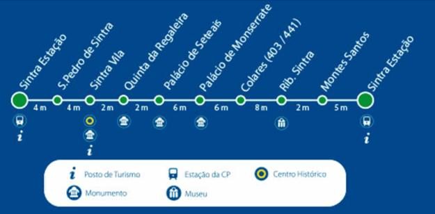 Paradas ônibus Vila Express 435 Sintra