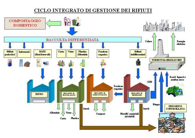 schema-ciclo-dei-rifiuti-55003231