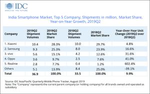 Top 5 mobile brands