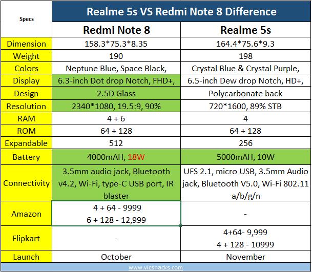 Realme 5s vs Redmi note 8 difference