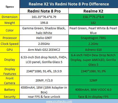 Realme X2 vs Redmi note 8 pro difference
