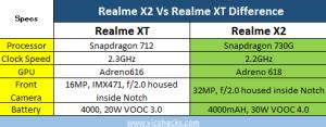 Realme X2 vs Realme XT difference