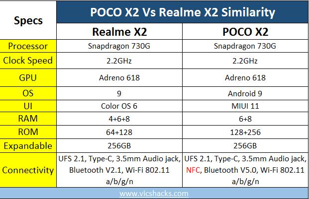 poco x2 vs realme x2 similarity