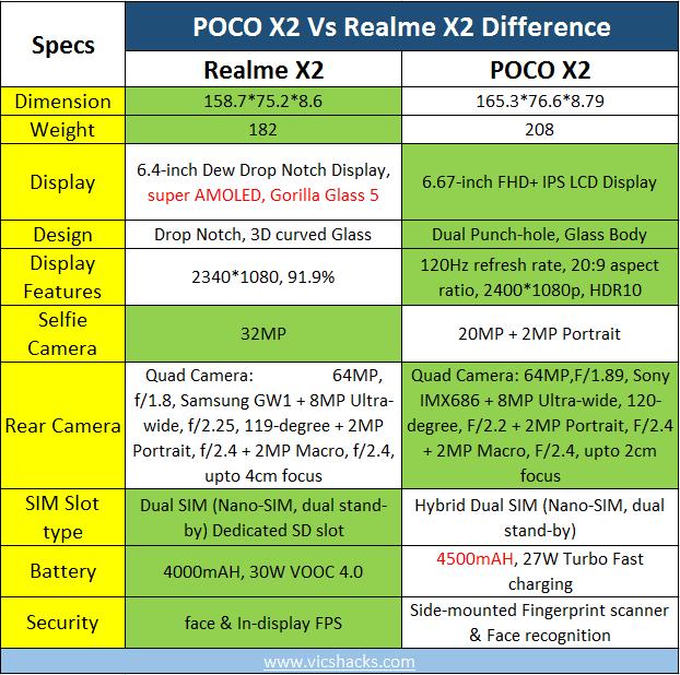 Poco X2 vs Realme X2 difference