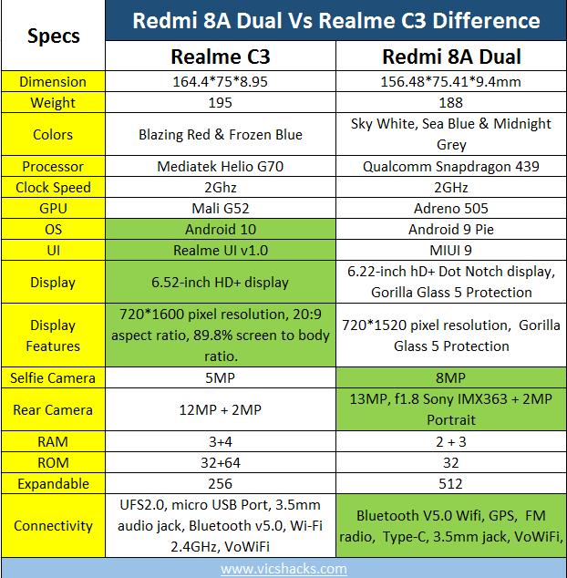 Redmi 8A dual vs Realme C3 Difference