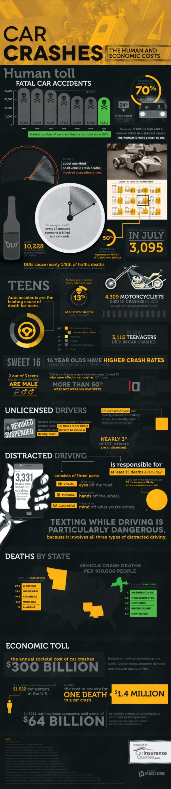 The Human and Economic Costs of Car Crashes