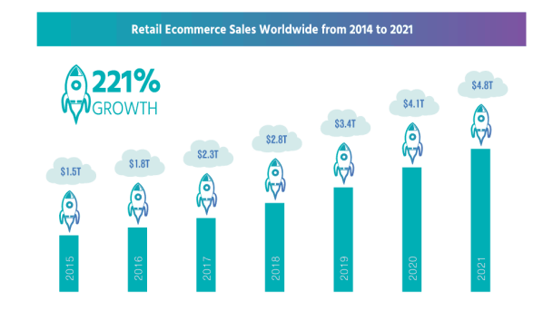 Ecommerce Growth Victor Botto