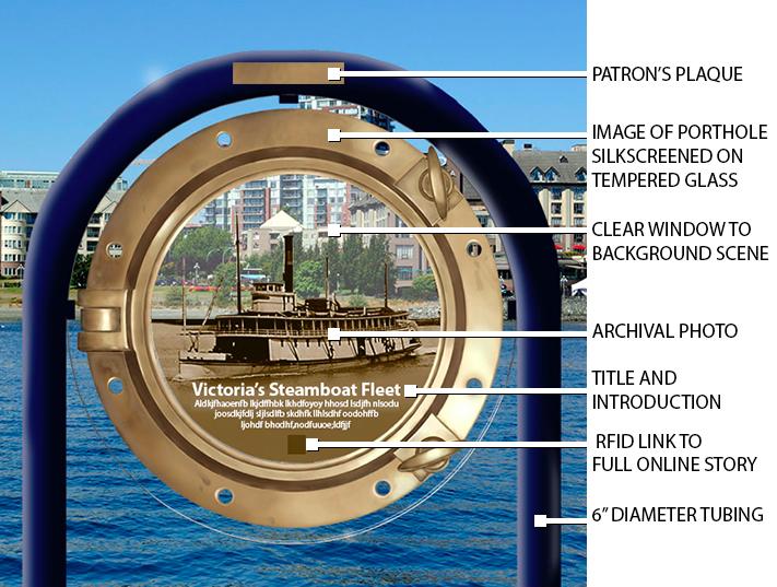 porthole explained