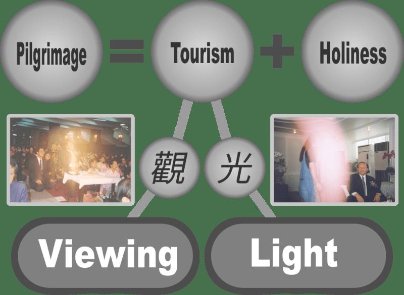 Pilgrimage tourism holiness