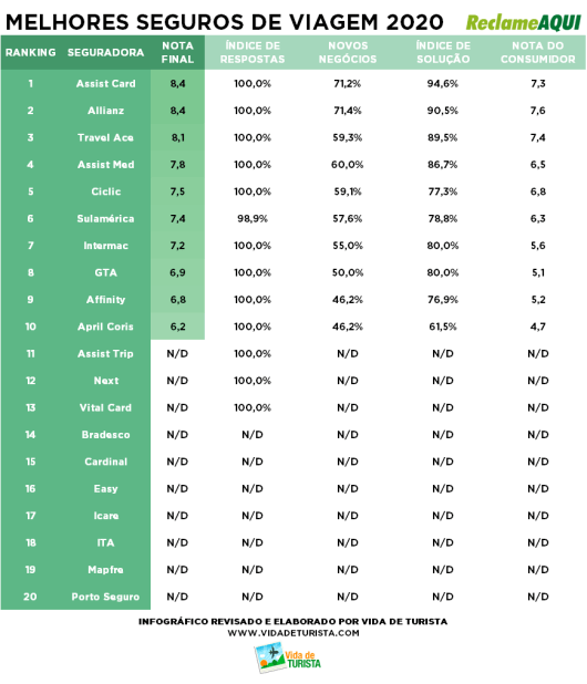 Ranking melhores seguros de viagem 2020