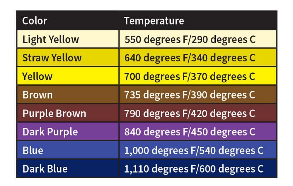 Tabla de colores del metal según la temperatura