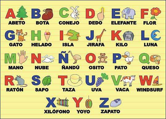 Іспанський алфавіт