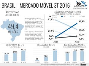 Brasil deve ter mais de 100 milhões de conexões LTE até 2019