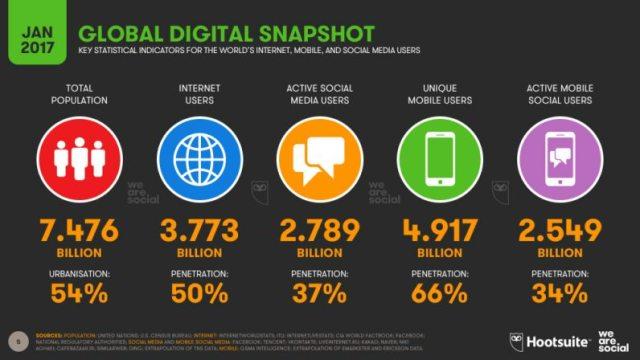 Você sabe o que acontece em um minuto na internet?