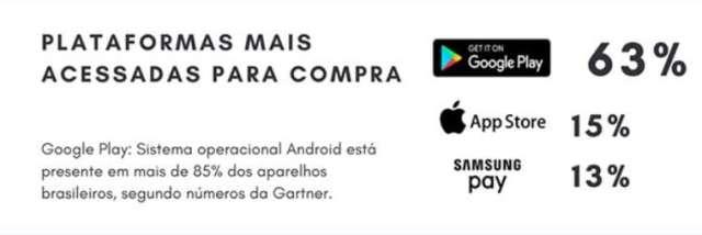 Com 66,3 milhões de gamers e uma movimentação de US$ 1,3 bilhão em 2017, o Brasil é o principal mercado de jogos da América Latina e o décimo terceiro no ranking mundial