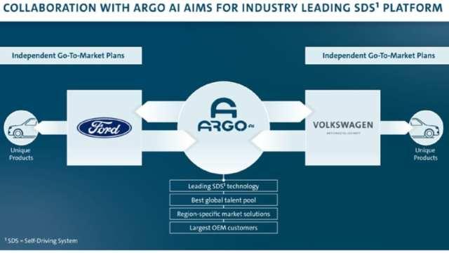 VW e Ford juntas em investimento de US$ 7 bilhões. Entenda.