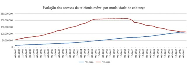 Brasil tem mais celulares pós-pagos que pré-pagos habilitados