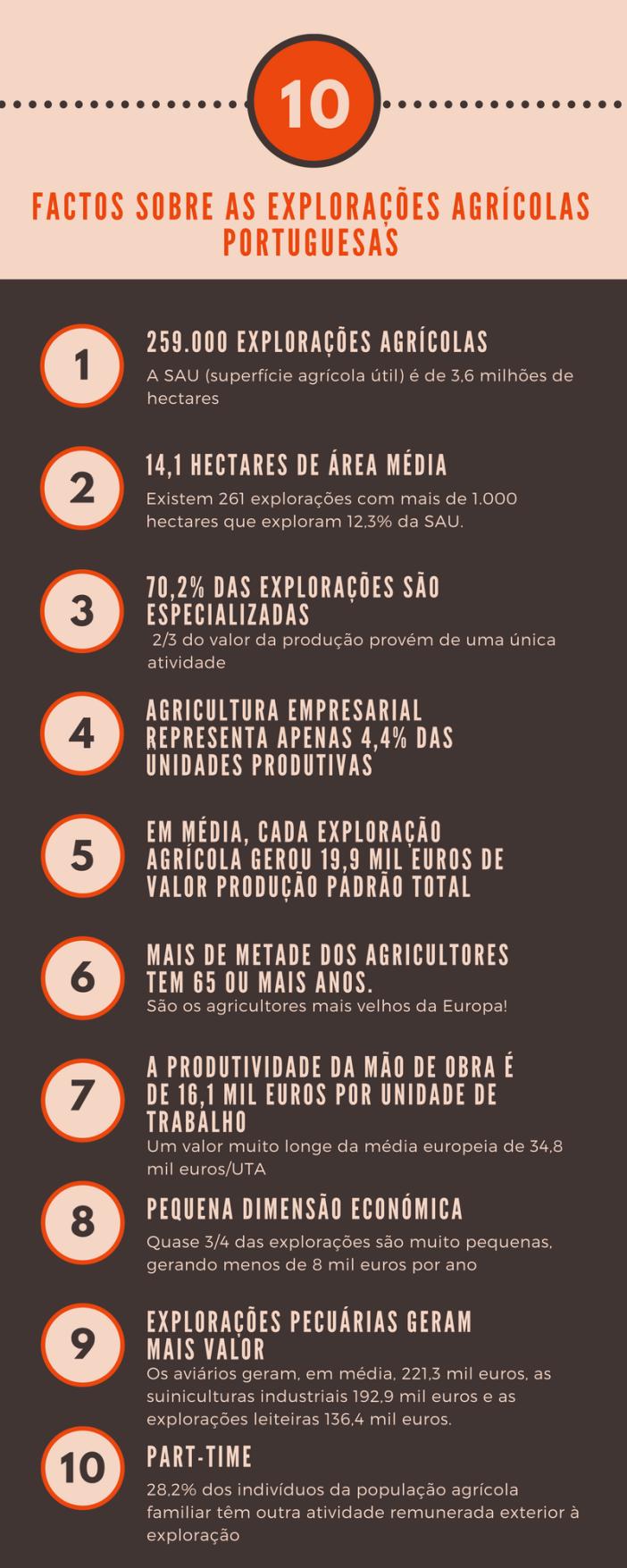 10 factos sobre as explorações agrícolas