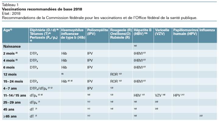 Vacinas Suíça e Portugal