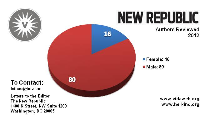The New Republic reviewed 16 women authors (out of 96) in 2012 - peoplewhowrite