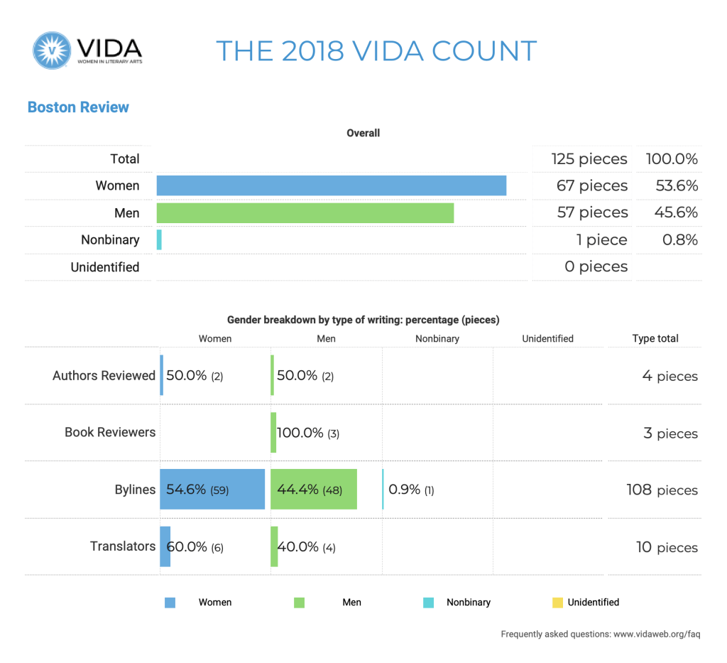Boston Review 2018 VIDA Count