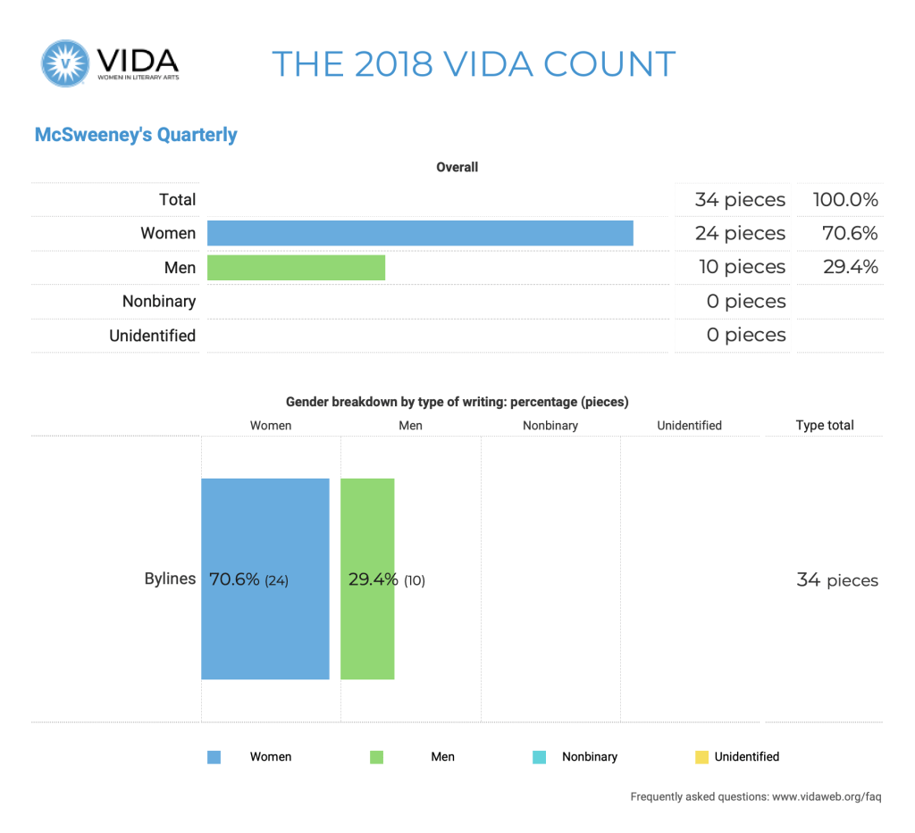 McSweeney's Quarterly 2018 VIDA Count