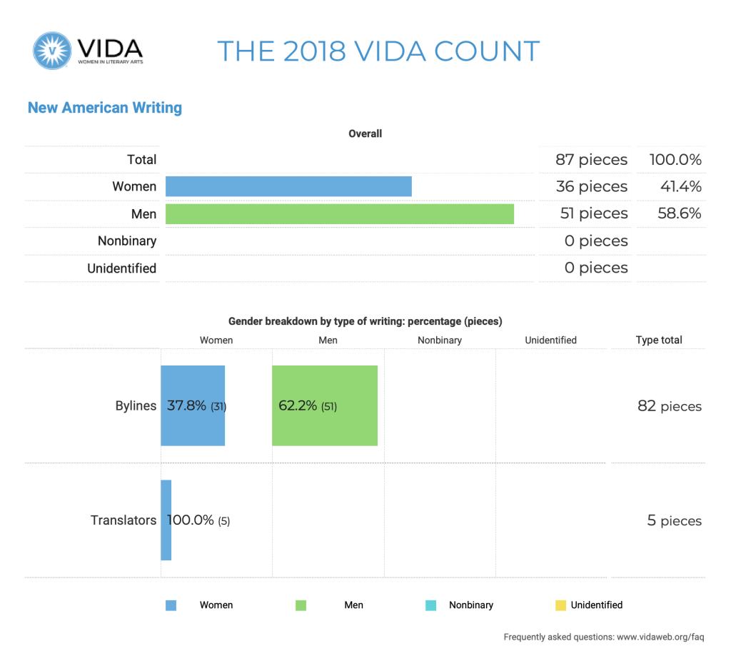 New American Writing 2018 VIDA Count