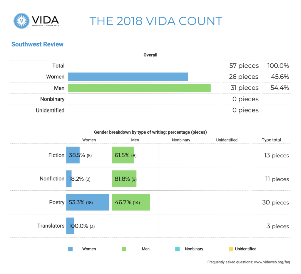 Southwest Review 2018 VIDA Count