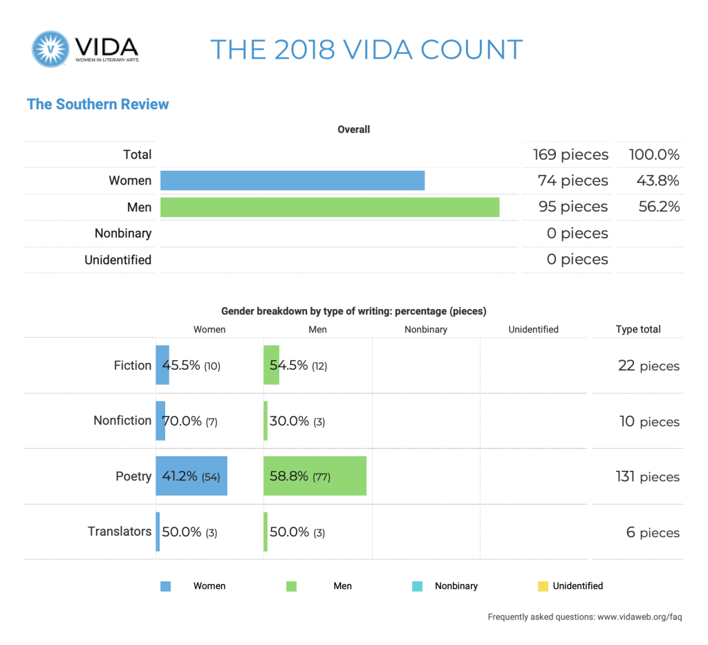 The Southern Review 2018 VIDA Count