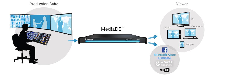 mds-flujo-de-trabajo-streaming