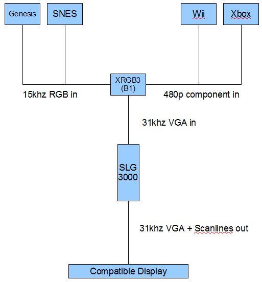 Using the SLG3000 scanline generator – VideoGamePerfection com