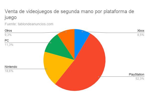 Venta de videojuegos de segunda mano por plataforma de juego en Euskadi y Navarra